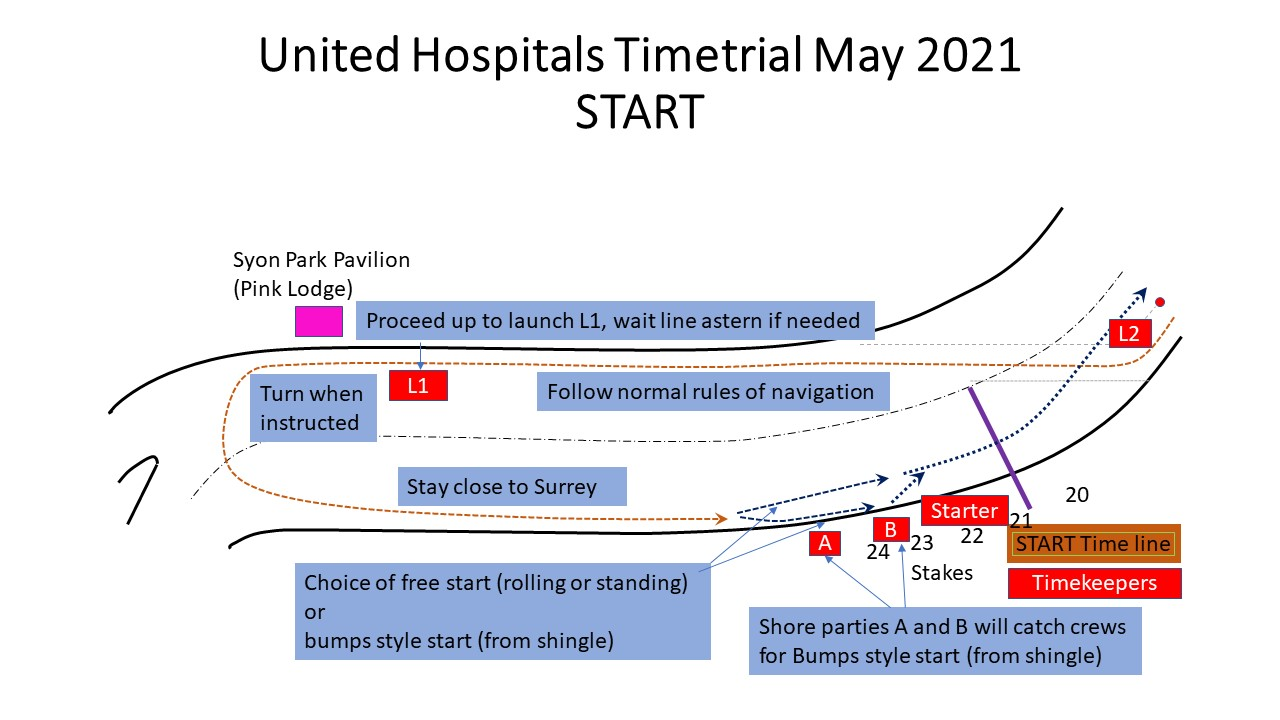 United_Hospitals_Timetrial_START_May_2021